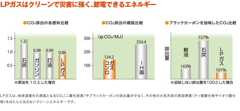 LPガスはクリーンで災害に強く、節電できるエネルギー