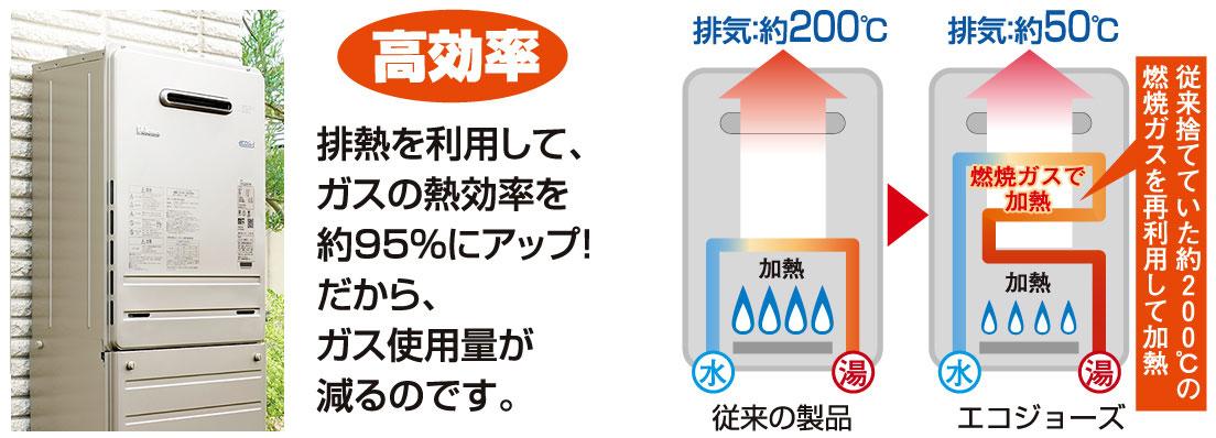 廃熱を利用して、ガスの熱効率を約95%にアップ!だから、ガス使用量が減るのです。